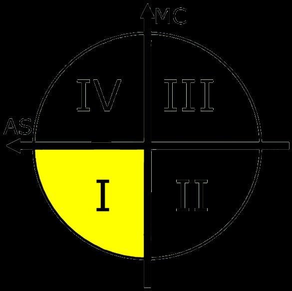 Quadranten_1